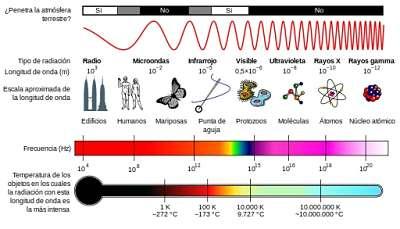 explicacion completa espectro electromagnetico diagrama