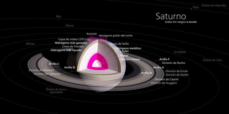 esquema de saturno en imagen