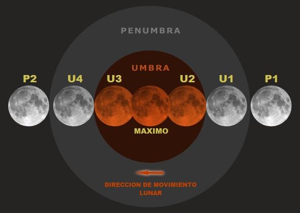 esquema eclipse lunar