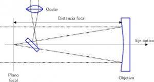 esquema telescopio reflector