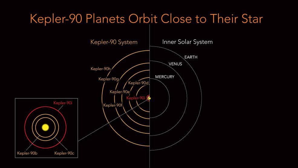 orbita kepler 90 planetas kepler90i