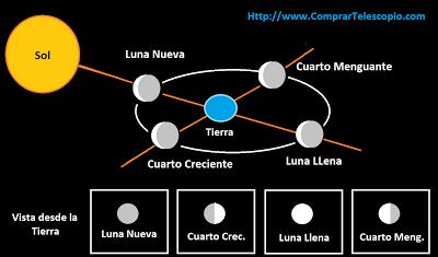 esquema fases lunares